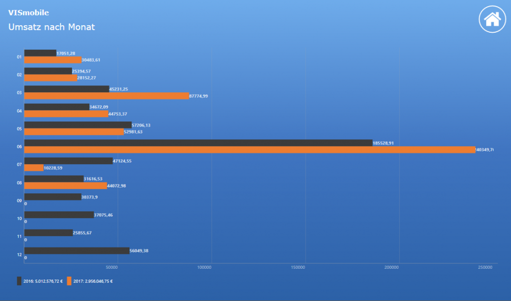 Screenshot Statistiken VIS-mobile Außendienst-Steuerung Reisekostenabrechnung Tourenplanung Software Außendienst Controlling