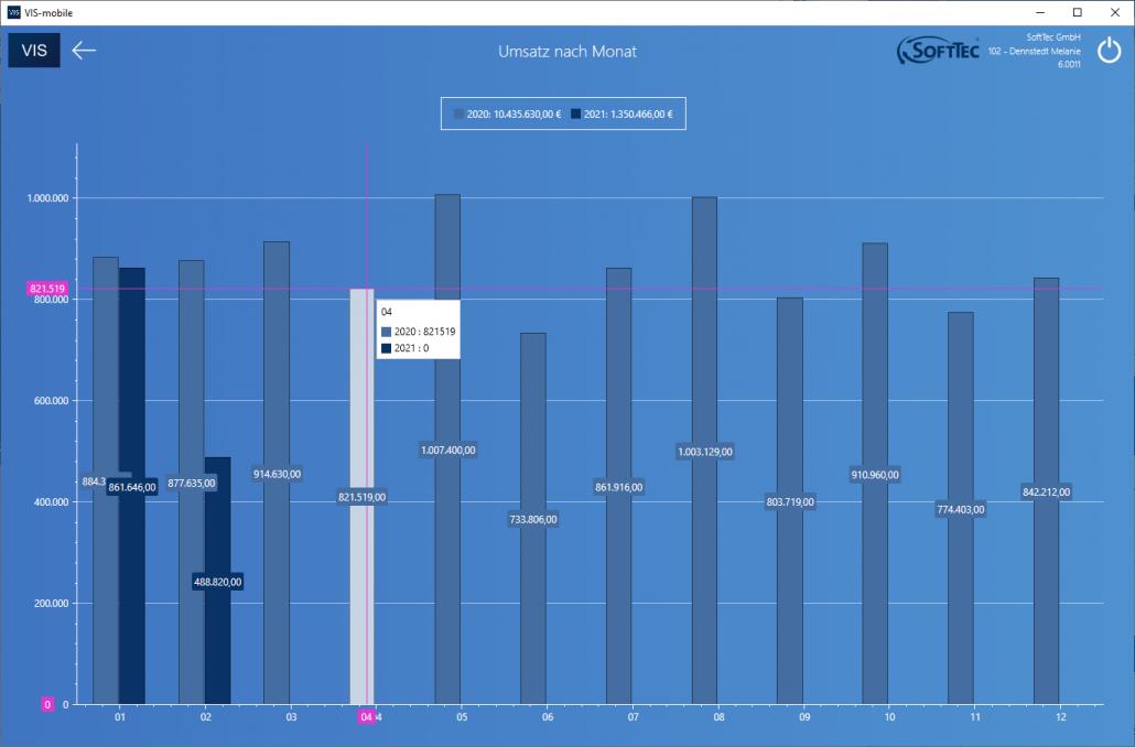 Umsatz nach Monat Screenshot VIS-mobile Außendienst-Steuerung