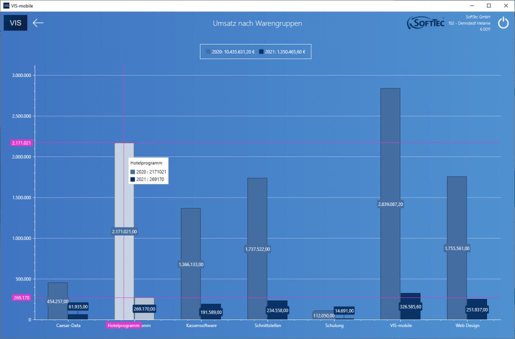 Umsatz nach Warengruppen Screenshot VIS-mobile Außendienst-Steuerung
